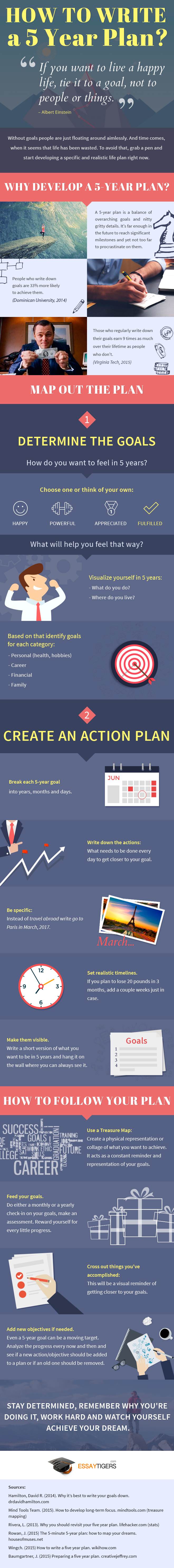how_to_write_5_year_plan